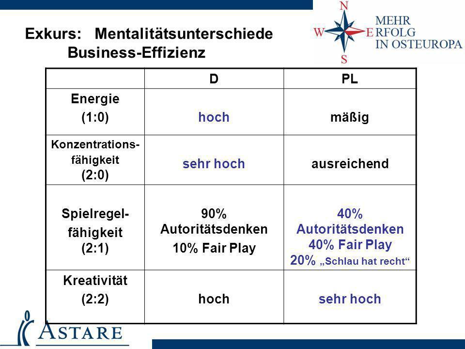 Exkurs: Mentalitätsunterschiede Business-Effizienz