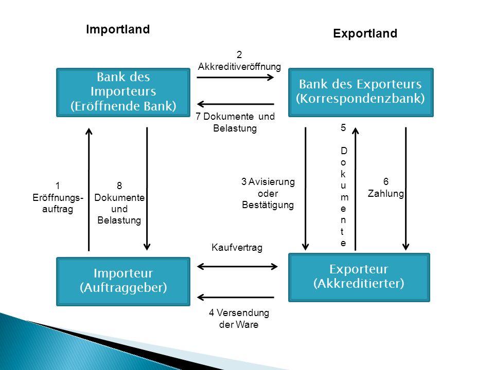 Importland Exportland Bank des Importeurs Bank des Exporteurs