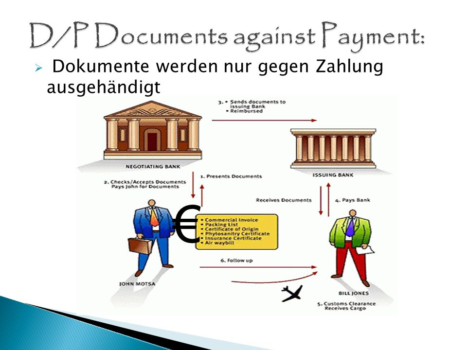D/P Documents against Payment:
