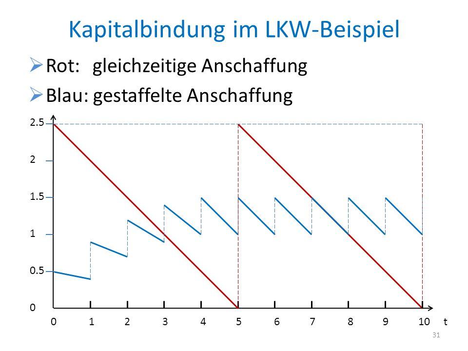 Kapitalbindung im LKW-Beispiel
