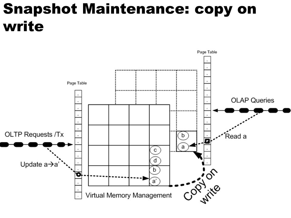 Snapshot Maintenance: copy on write