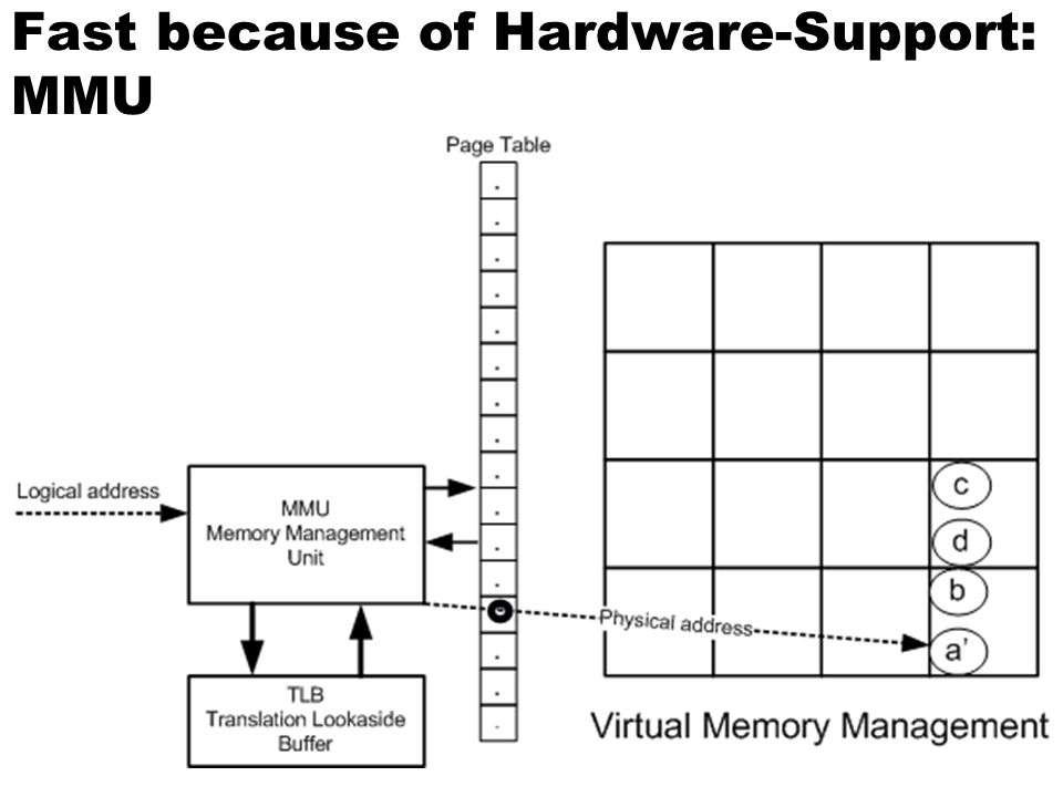 Fast because of Hardware-Support: MMU