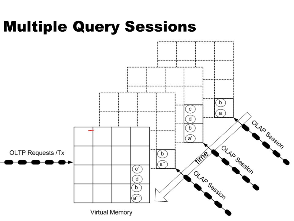 Multiple Query Sessions