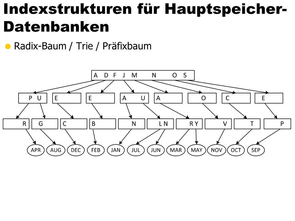 Indexstrukturen für Hauptspeicher-Datenbanken