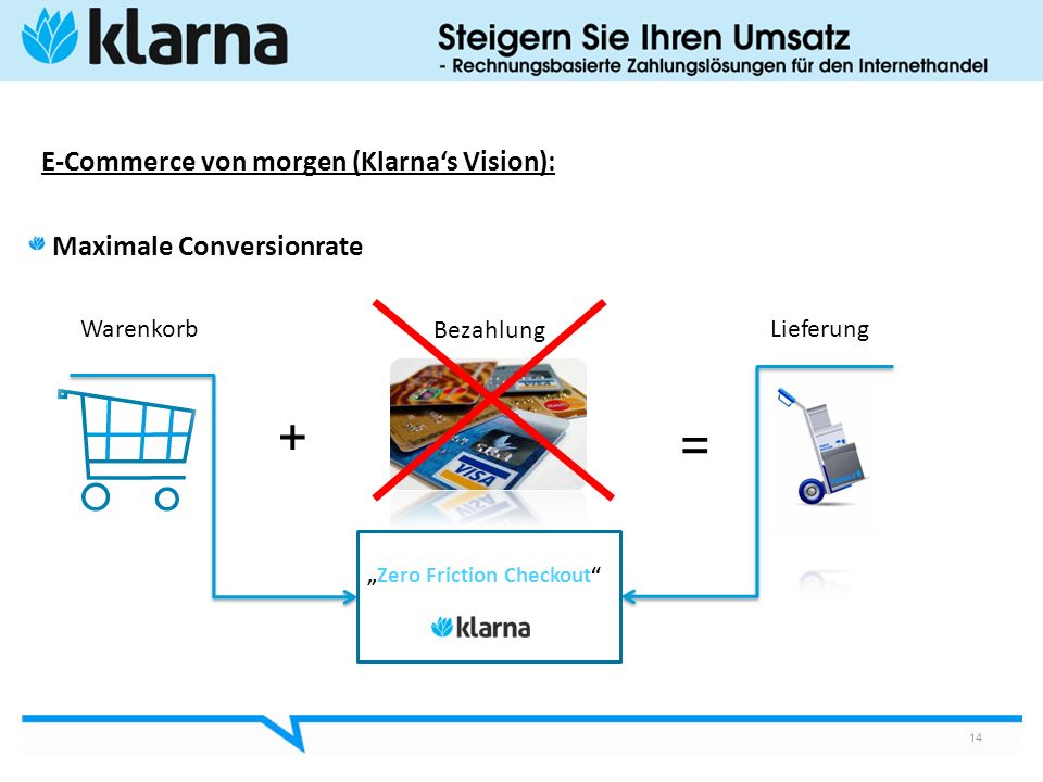 E-Commerce von morgen (Klarna's Vision):