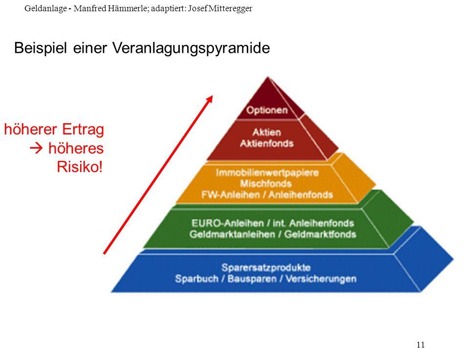 Beispiel einer Veranlagungspyramide