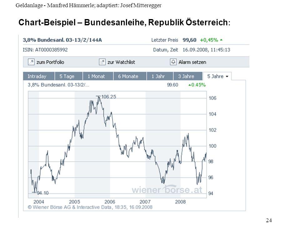 Chart-Beispiel – Bundesanleihe, Republik Österreich: