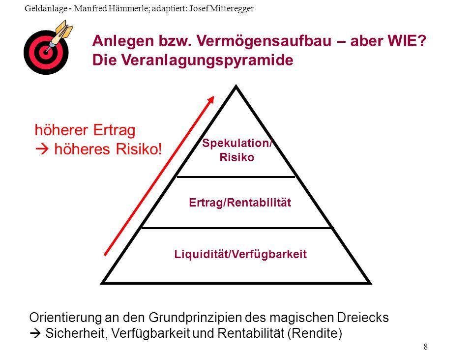 Anlegen bzw. Vermögensaufbau – aber WIE Die Veranlagungspyramide