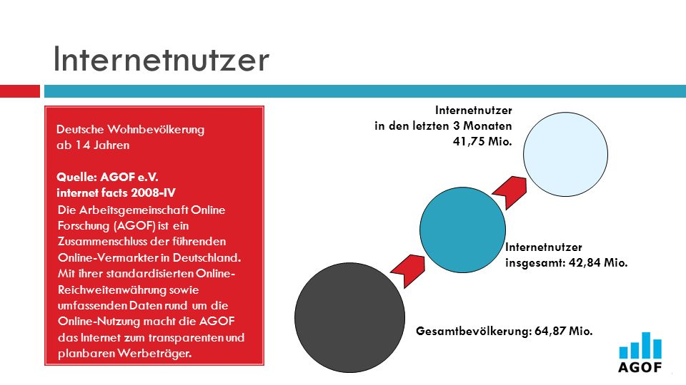 Internetnutzer Deutsche Wohnbevölkerung ab 14 Jahren Quelle: AGOF e.V. internet facts 2008-IV.
