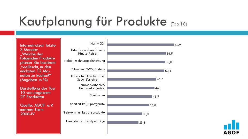 Kaufplanung für Produkte (Top 10)