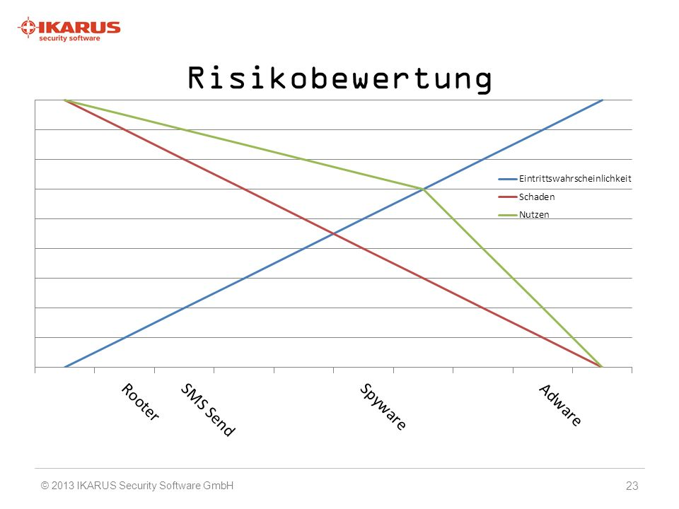 Risikobewertung © 2013 IKARUS Security Software GmbH