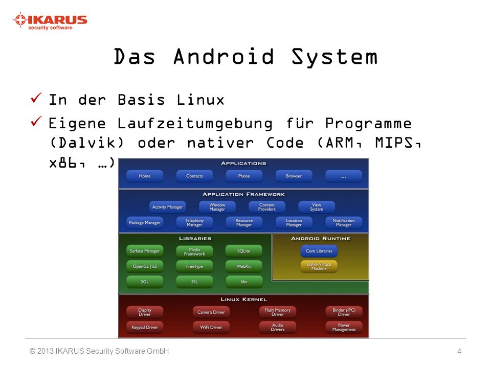 Das Android System In der Basis Linux