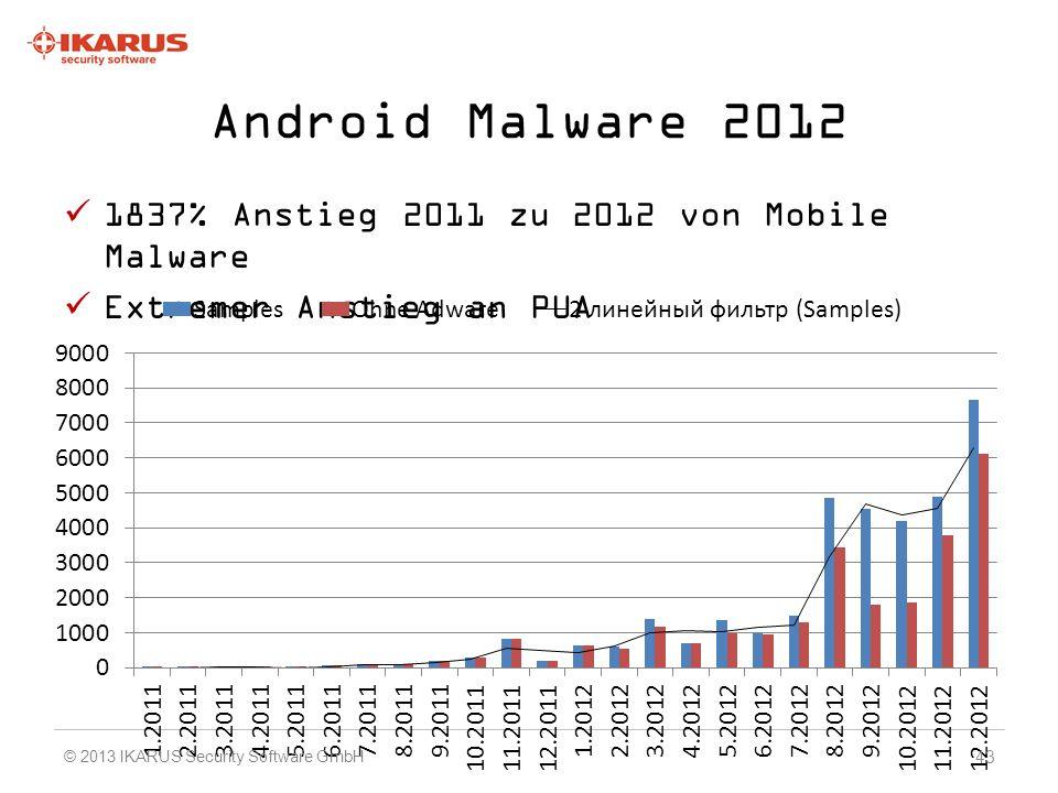 Android Malware 2012 1837% Anstieg 2011 zu 2012 von Mobile Malware