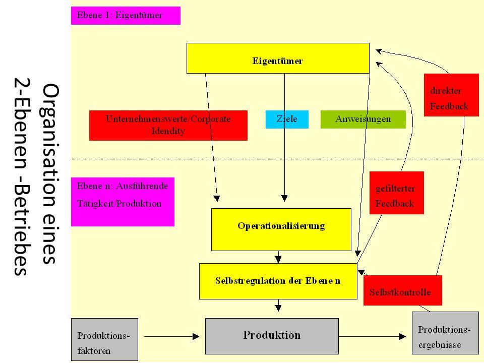 Organisation eines 2-Ebenen -Betriebes