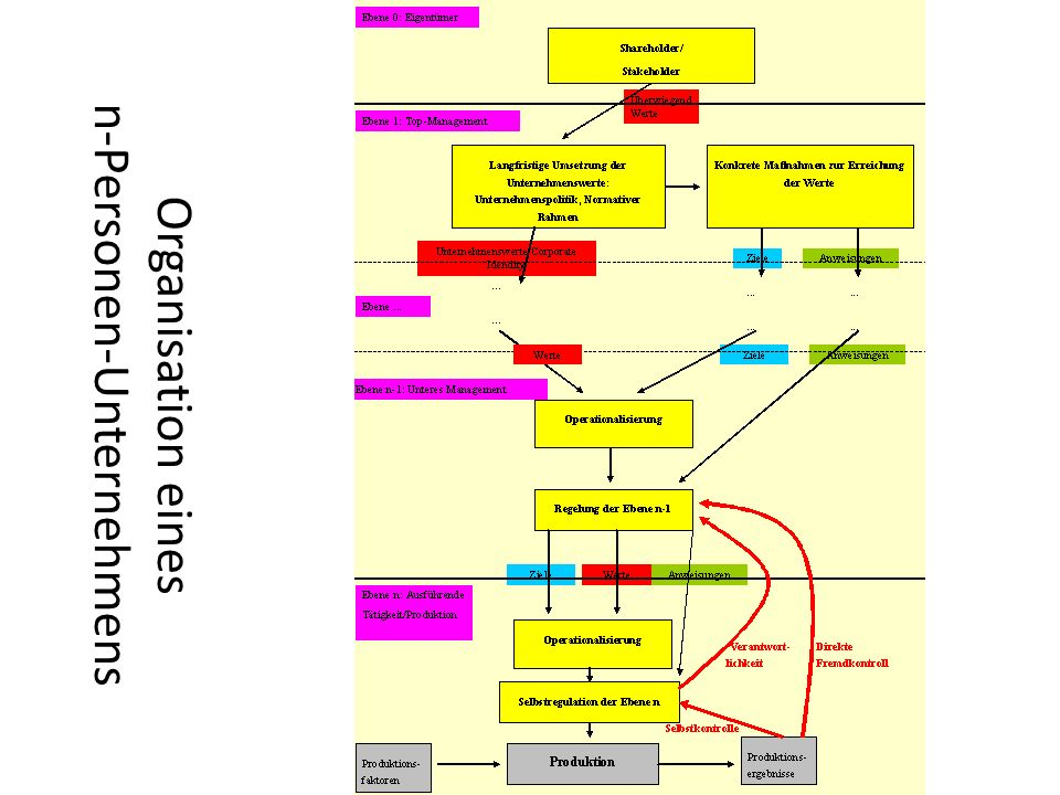 Organisation eines n-Personen-Unternehmens