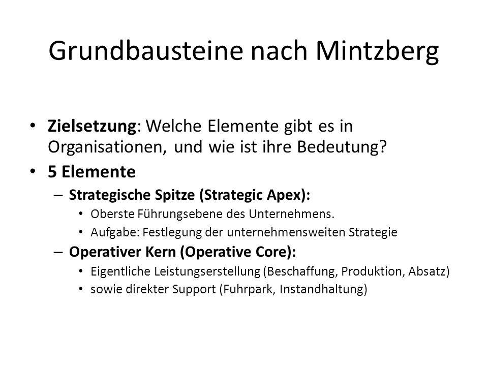 Grundbausteine nach Mintzberg