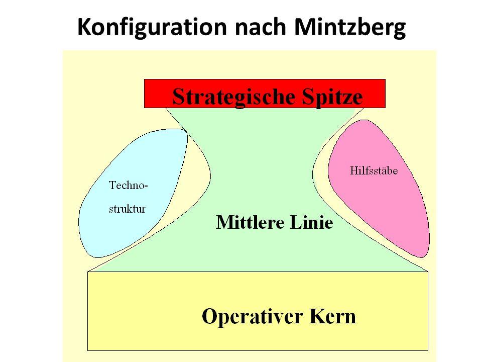 Konfiguration nach Mintzberg