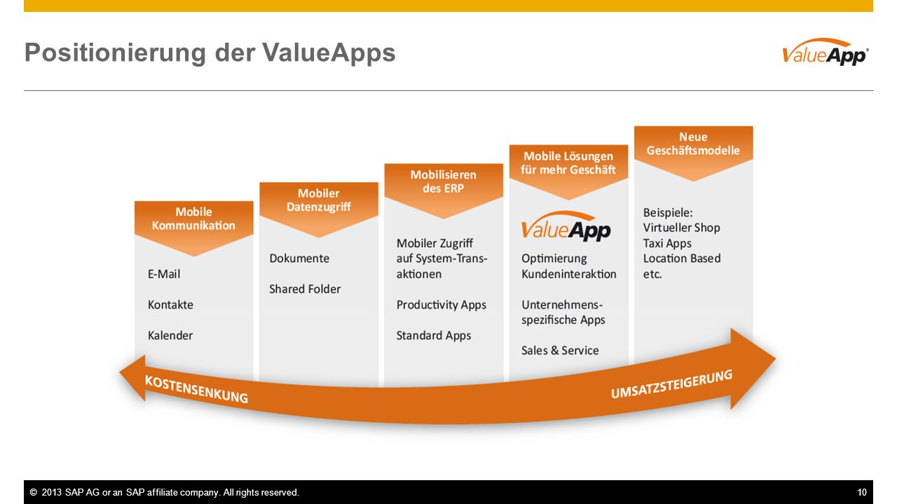 Positionierung der ValueApps