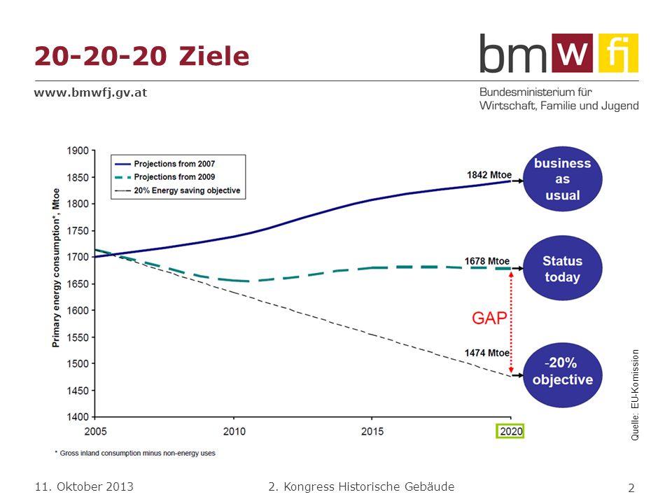 20-20-20 Ziele Quelle: EU-Komission. 2005 - EU 27: 1700 Mtoe = 71176 PJ. Ausgangspunkt ist das Energie- und Klimapaket aus dem Jahr 2008.