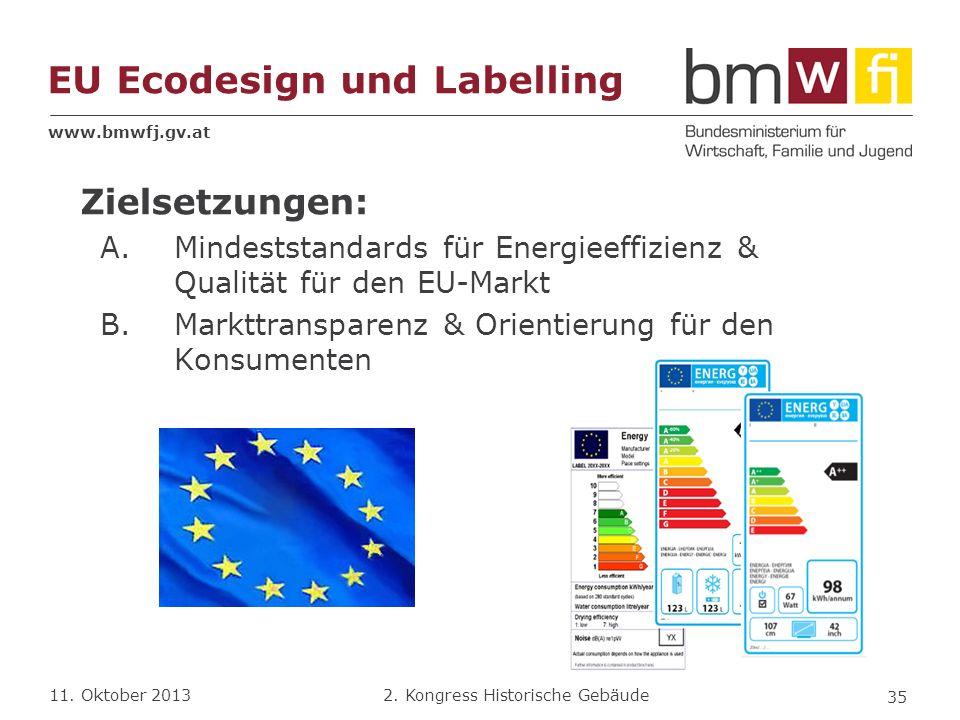 EU Ecodesign und Labelling