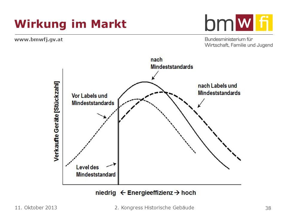 Wirkung im Markt
