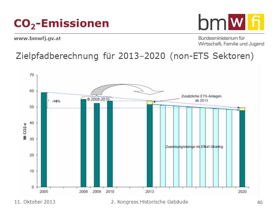 CO2-Emissionen Zielpfadberechnung für 2013–2020 (non-ETS Sektoren)