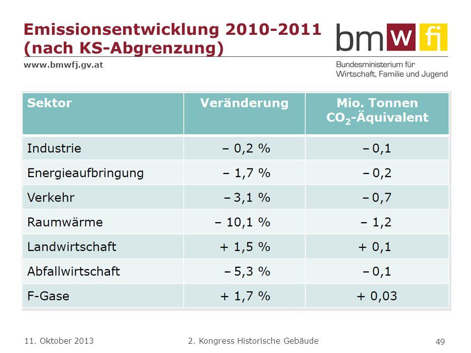 Emissionsentwicklung 2010-2011 (nach KS-Abgrenzung)