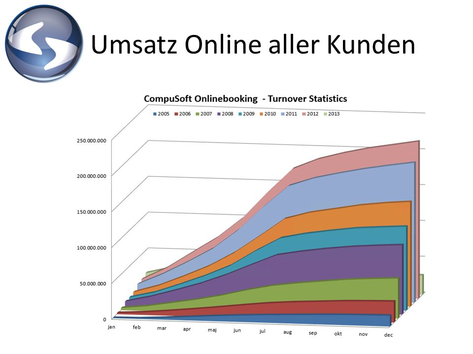 Umsatz Online aller Kunden