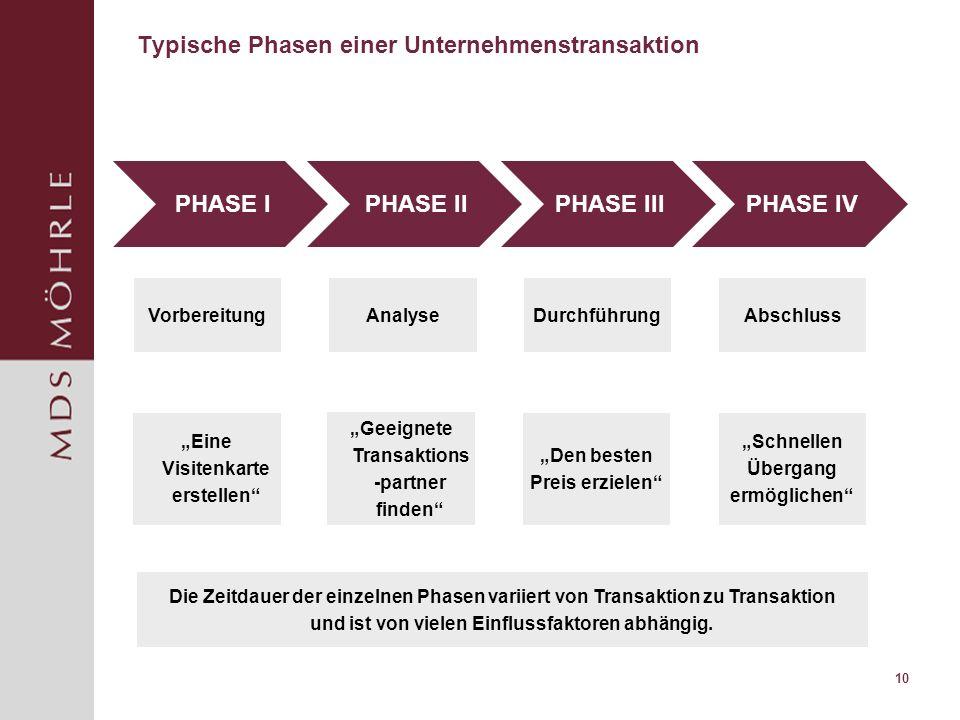 Typische Phasen einer Unternehmenstransaktion
