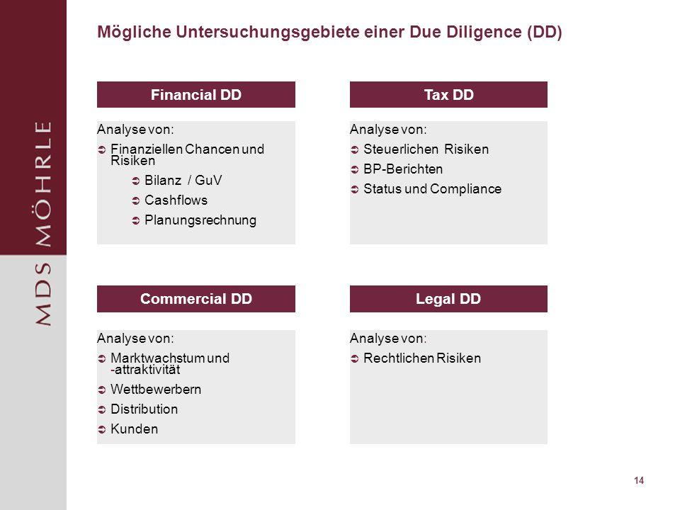 Mögliche Untersuchungsgebiete einer Due Diligence (DD)