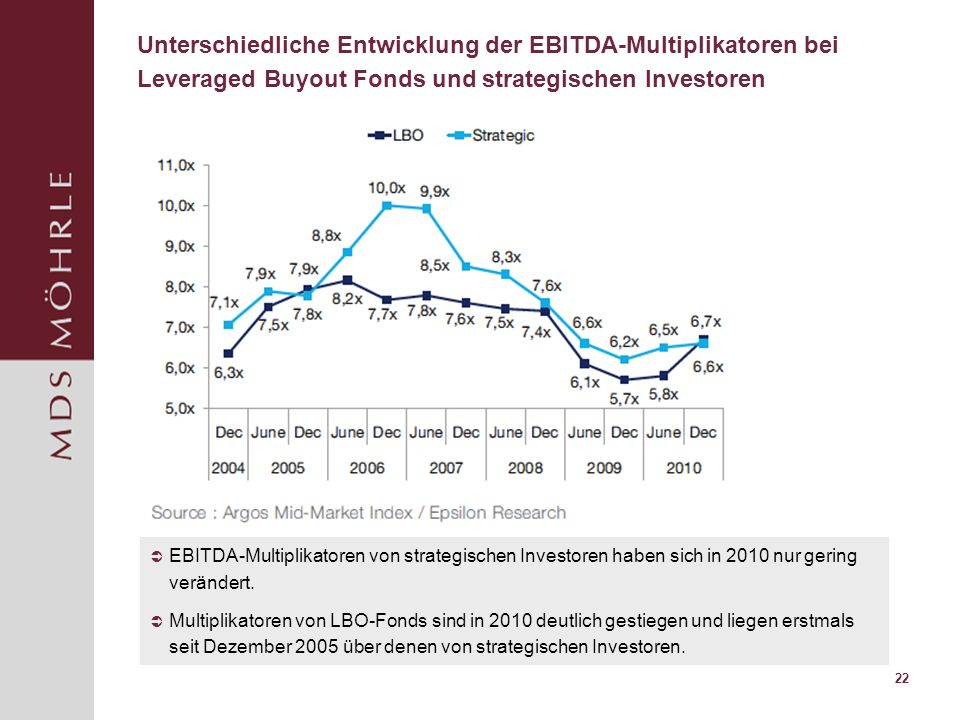 Unterschiedliche Entwicklung der EBITDA-Multiplikatoren bei Leveraged Buyout Fonds und strategischen Investoren
