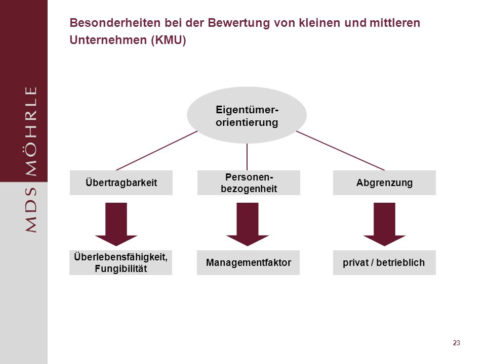 Eigentümer-orientierung