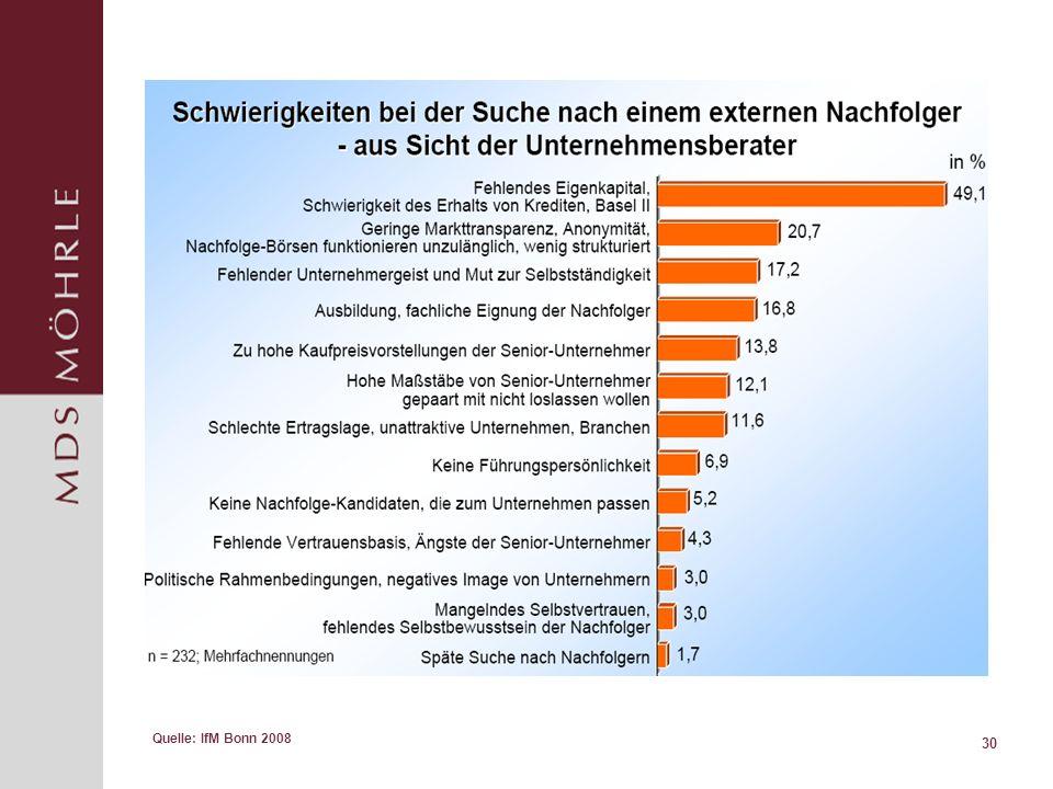 Quelle: IfM Bonn 2008