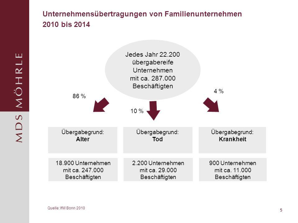 verkauf familienunternehmen studie