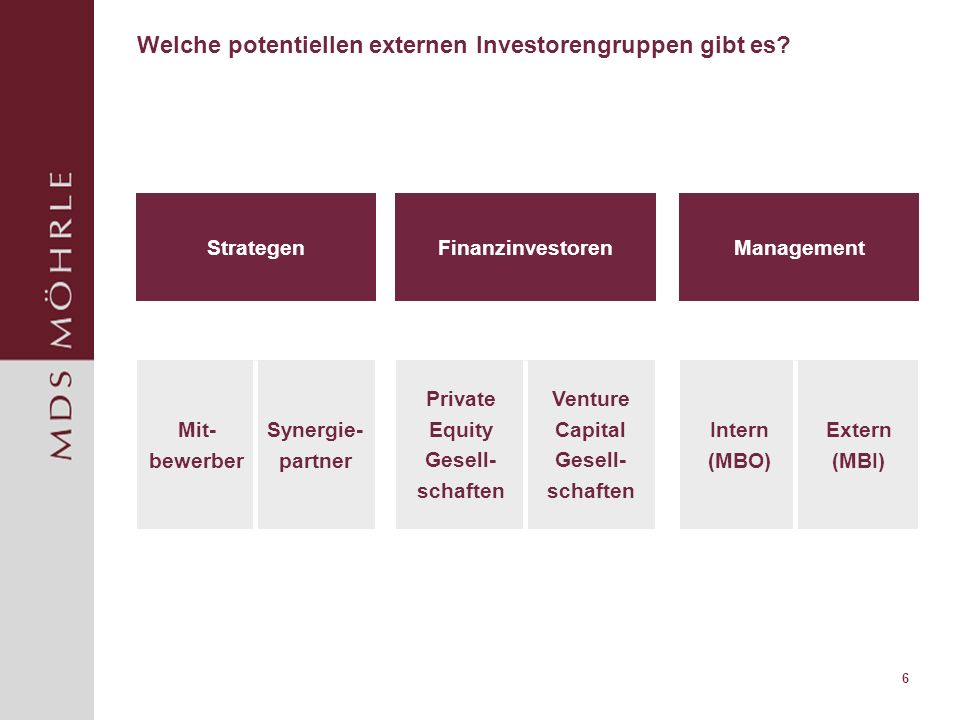 Welche potentiellen externen Investorengruppen gibt es