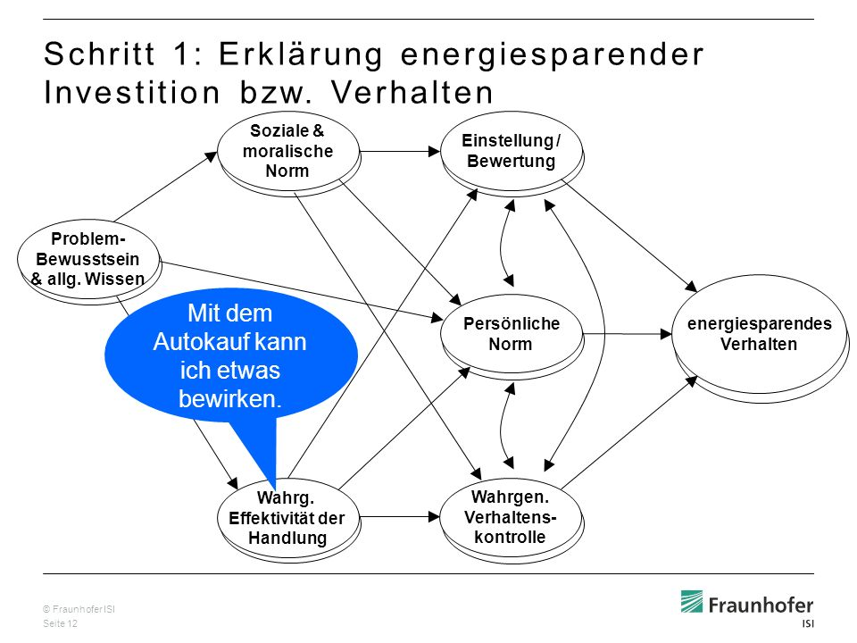 Schritt 1: Erklärung energiesparender Investition bzw. Verhalten