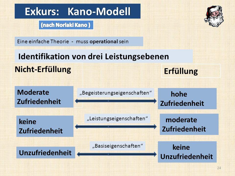 Exkurs: Kano-Modell Erfüllung Moderate hohe Zufriedenheit