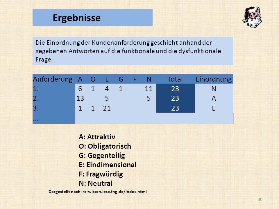 Ergebnisse Anforderung A O E G F N Total Einordnung 1. 6 1 4 11 23 2.