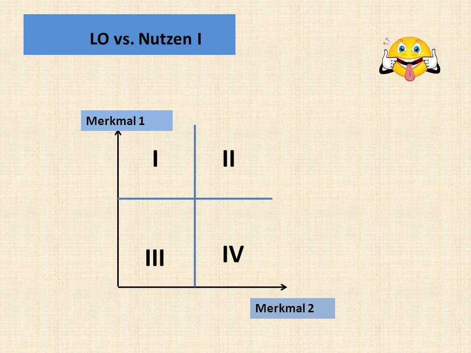 LO vs. Nutzen I Merkmal 1 Merkmal 2 I II III IV