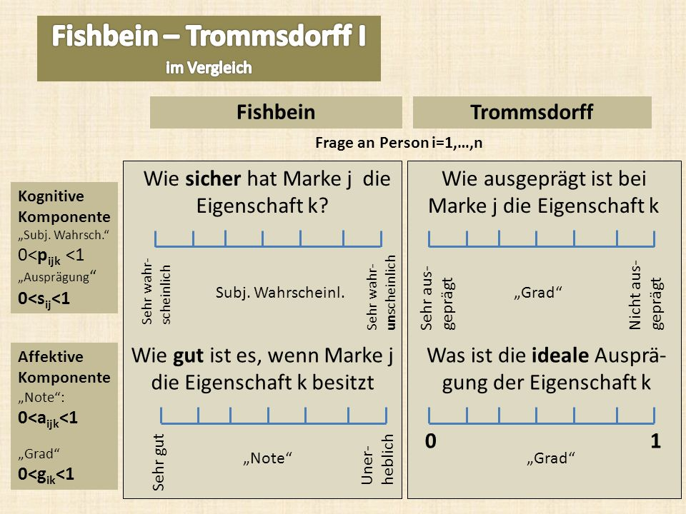 Fishbein – Trommsdorff I