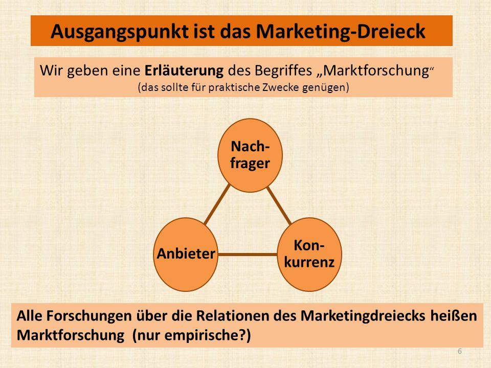 Ausgangspunkt ist das Marketing-Dreieck