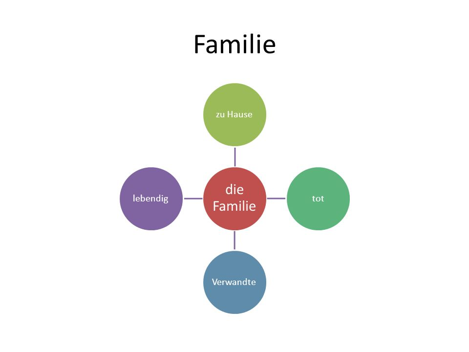 Familie die Familie zu Hause tot Verwandte lebendig