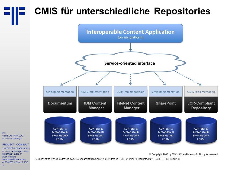 CMIS für unterschiedliche Repositories