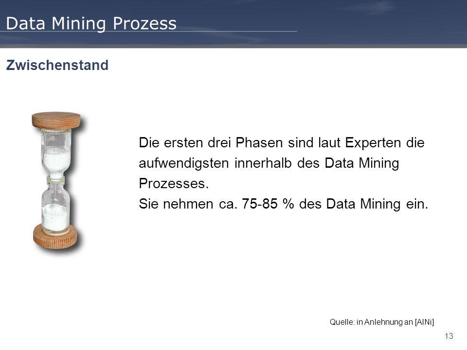 Data Mining Prozess Zwischenstand