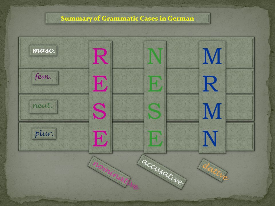 Summary of Grammatic Cases in German