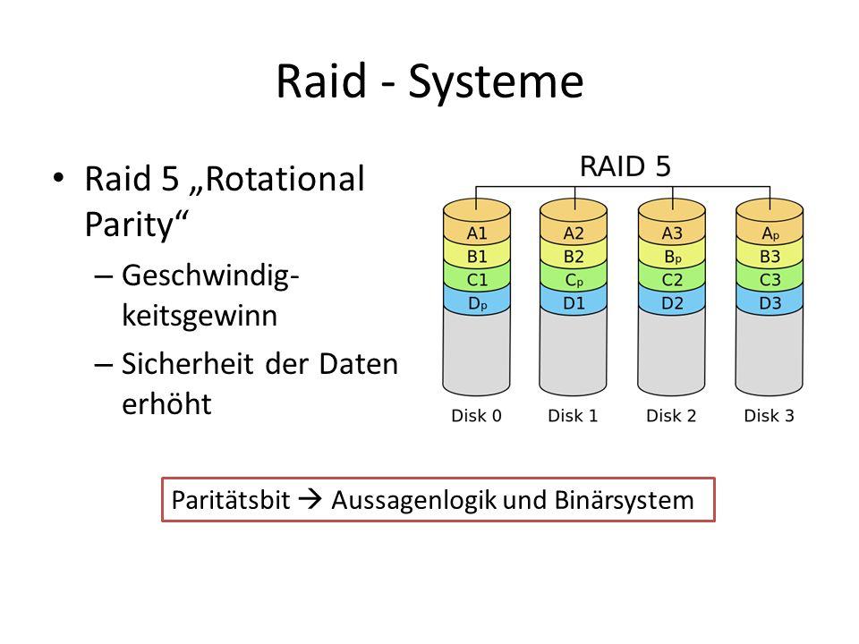 """Raid - Systeme Raid 5 """"Rotational Parity Geschwindig-keitsgewinn"""