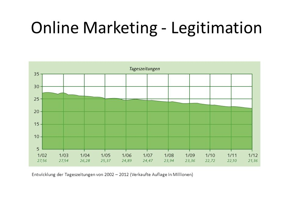 Online Marketing - Legitimation