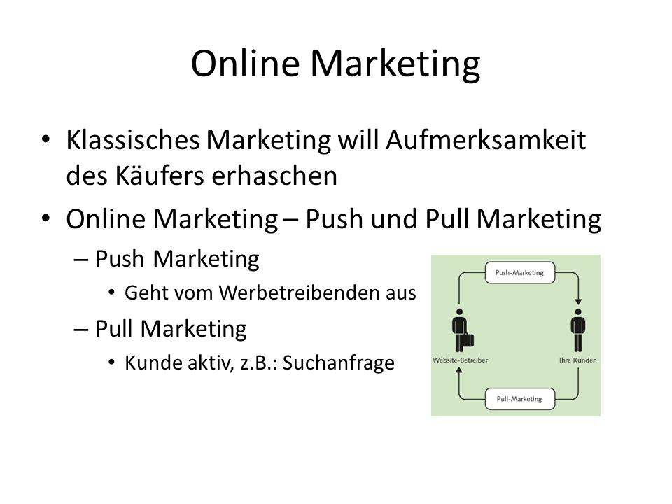 Online Marketing Klassisches Marketing will Aufmerksamkeit des Käufers erhaschen. Online Marketing – Push und Pull Marketing.