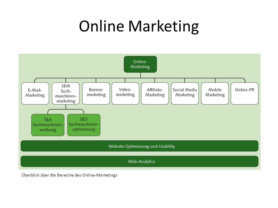 Online Marketing Überblick über die Bereiche des Online-Marketings