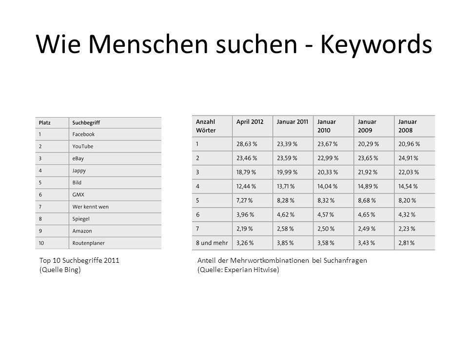 Wie Menschen suchen - Keywords